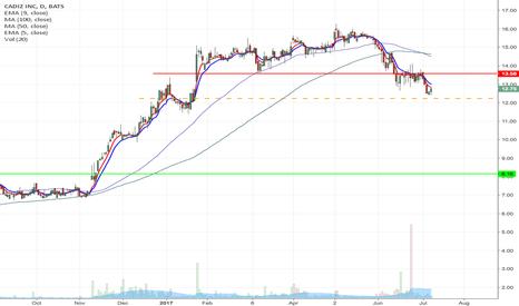 CDZI: CDZI - Key support breakdown short from $12.23 to $8.56