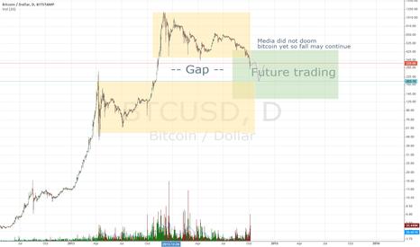 BTCUSD: Future trading place