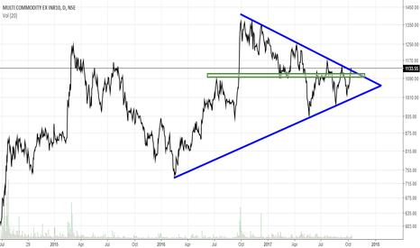 MCX: MCX Daily- Symmetrical Triangle