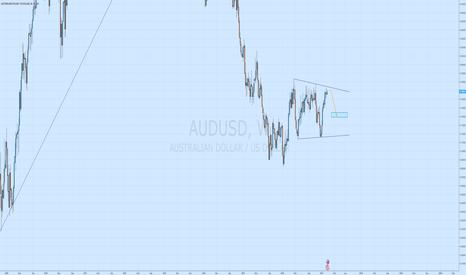 AUDUSD: AUDUSD short coming soon