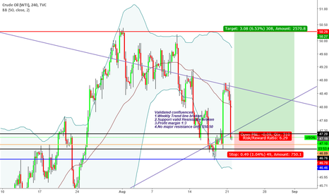 """USOIL: """"Trade what you see not what you think"""" Bullish Sentiment"""