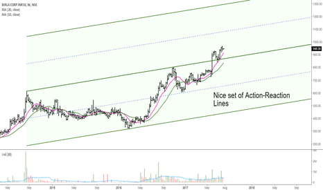 BIRLACORPN: Birla Corp: Action-Reaction Lines