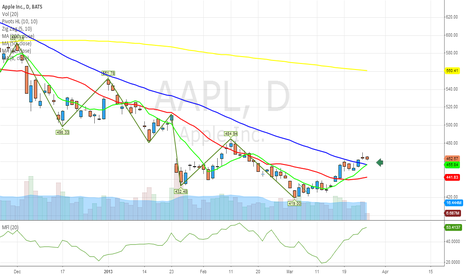 AAPL: $AAPL shooting star and above 50day