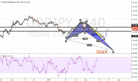 GBPJPY: two patterns - setups for long