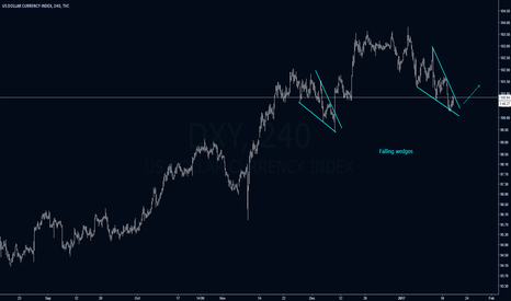 DXY: DXY Forming a Falling Wedge