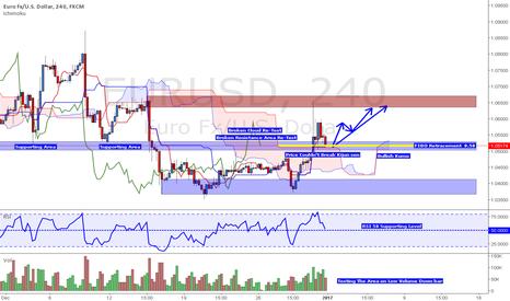 EURUSD: EUR/USD Potential Coming Up move