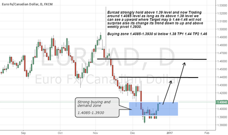 EURCAD: Eurcad long advice on strong support zone