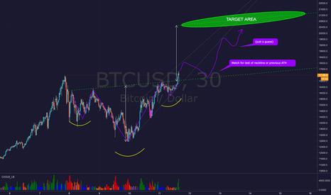 BTCUSD: Bitcoin BTCUSD - Possible Inverse Head & Shoulders