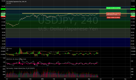 USDJPY: USD rally - - - USD / JPY potential breakout