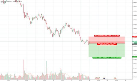 AUDUSD: Shorting with stop above previous swing high avoid stop hunt