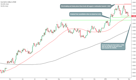 EURUSD: Will The EURUSD Bounce From Support?