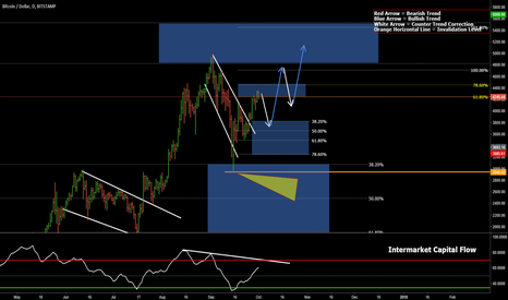 BTCUSD: BTC/USD Daily Forecast