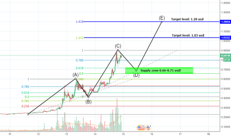 XRPUSD: Ripple (XRP) trading idea. (Retracement before 3th wave up!)