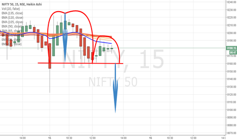 NIFTY: Nifty {15 min} - Inverted cup & handle