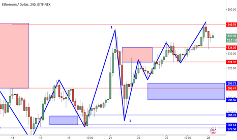 ETHUSD: ETHUSD Perspective And Levels: Strong But For How Long?