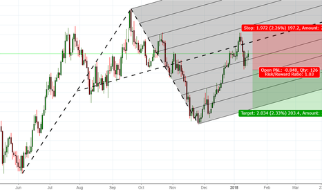 AUDJPY: Possible shorting opportunity