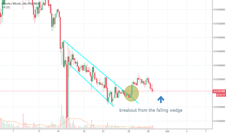 LTCBTC: long litecoin - breakout from falling wedge