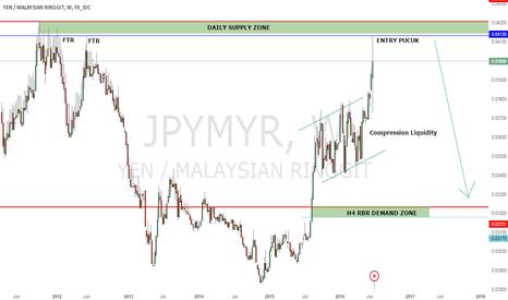 JPYMYR: JPYMYR - Supply And Demand Setup For Short