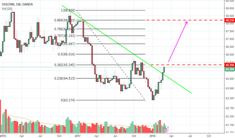 USDINR: the Dollar bull over INR!