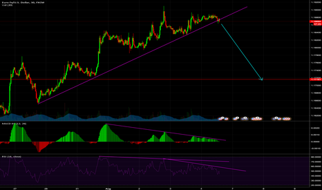 EURUSD: Look out for a breakout