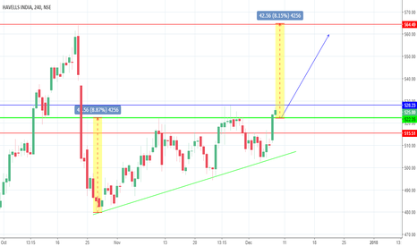 HAVELLS: Havells Ascending Triangle