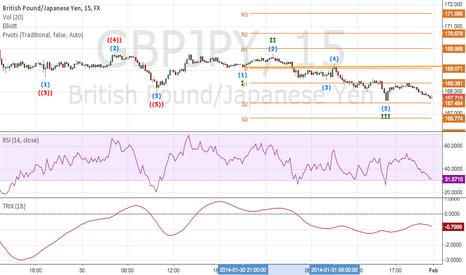 GBPJPY: GBP/JPY A POSSIBLE CANDIDATE FOR LONG