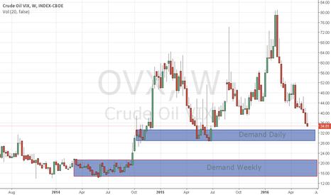 OVX: Demand OVX