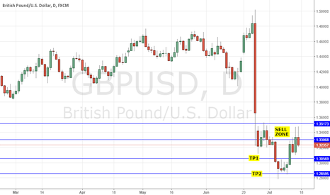 GBPUSD: GBPUSD SHORT: DOVISH BOE M. CARNEY SPEECH HIGHLIGHTS - AUG CUT