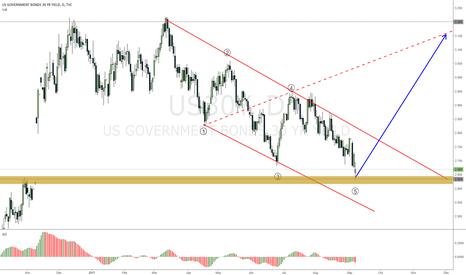 US30Y: US30Y gap closed, wolf wave projection