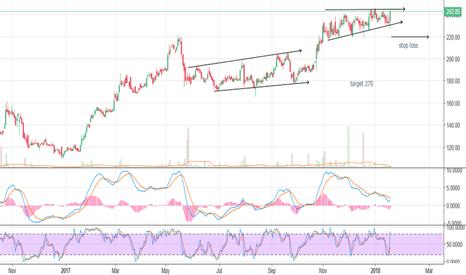VGUARD: good chart pattern to buy