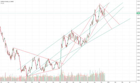 HG1!: Will Copper stay in a range till March 18