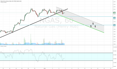 NGAS: Pull back in progress