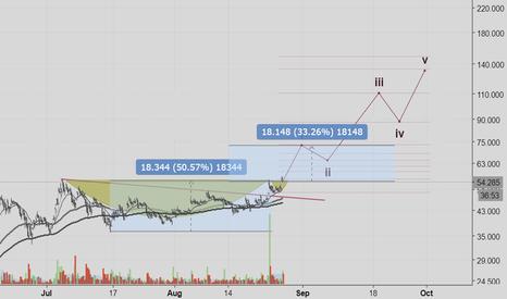 LTCUSD: LTC - new bull impulse wave to start soon - very rough idea