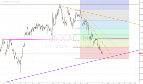 USDCAD: Buying/Selling Potential on USDCAD