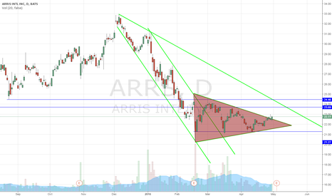 ARRS: arrs