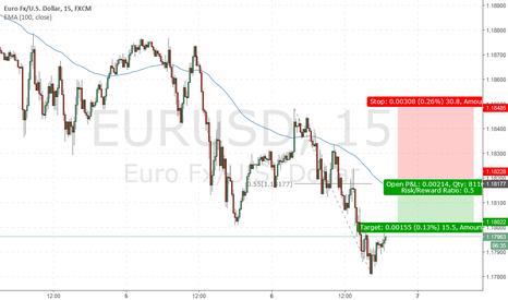 EURUSD: Simple Sell