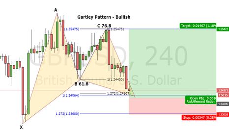 GBPUSD: GBP/USD Bullish Gartley 4H