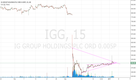 IGG: Expect a decent move on IG in the short term