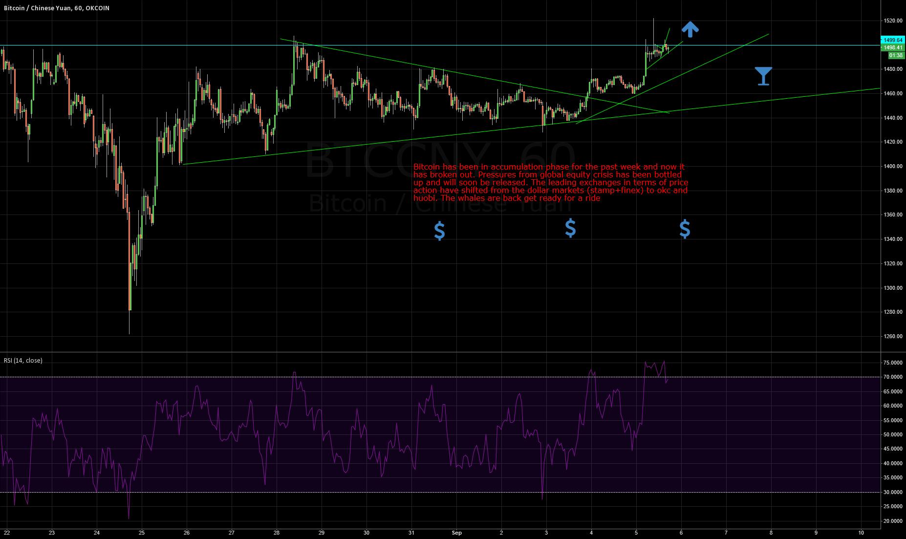 Bitcoin Pressure Bottled up too long FULL BULL