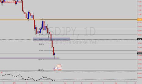 USDJPY: potential long on USD JPY