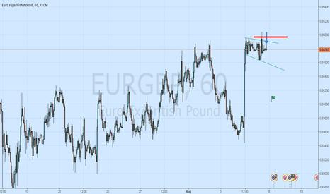 EURGBP: Eurgbp Short On Divergence
