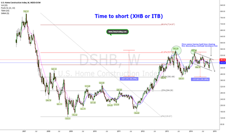 DJUSHB: 62% Proved to be tough for 2013 and 2014 (Short ITB/XHB)