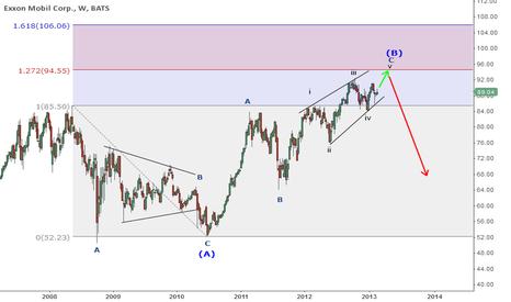 XOM: $XOM - Ending diagonal in progress?