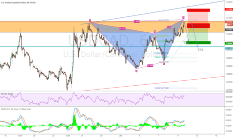 USDCAD: USDCAD 1h short opportunity
