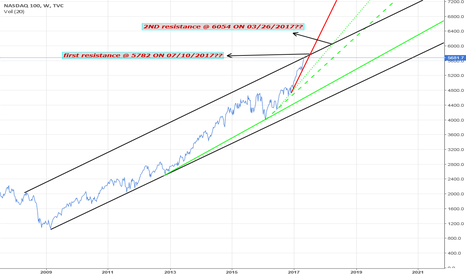 NDX: NASDAQ CHANNEL