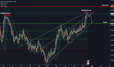 EURAUD: EURAUD Sell Opportunity