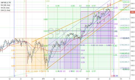 SPX: Gann and Market Geometry