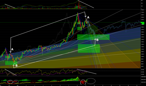 BTCUSD: #Bitcoin 1h chart - Possible pullback and expected support level