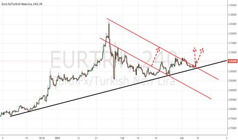 EURTRY: euro turkish new lira
