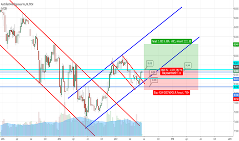 AUDJPY: Another candy for the weekly chart trader?